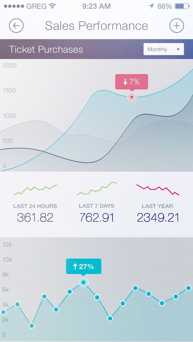 Graph styles! Elegant way to show results (middle of the screen) where you can keep track of the past behaviour.
