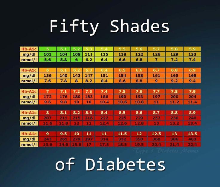 Diabetes Remedies, Diabetes, Diabetes