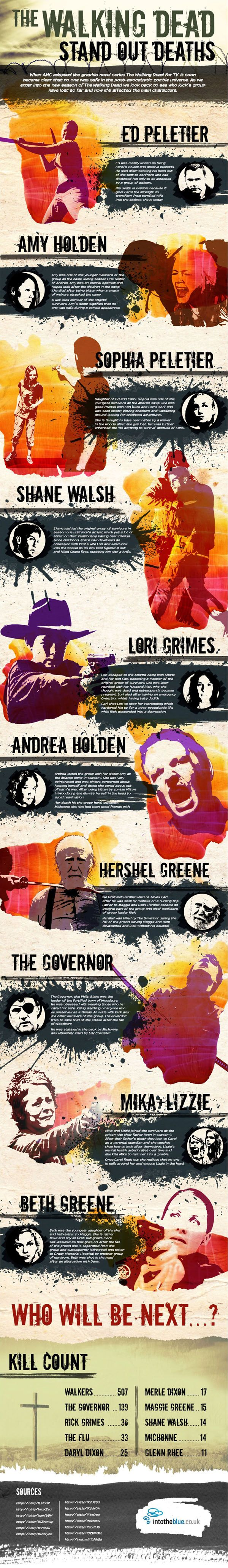 'The Walking Dead' infographic: 10 of the best deaths (Spoiler Warning for seasons 1-5) REST IN PEACE BETH,HERSHEL,ANDREA,AMY,SOPHIA