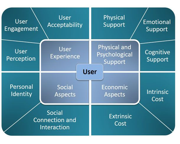 Technology, Aging: UX for technology used by an ageing population
