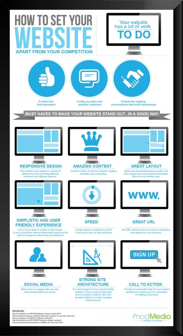 Website design infographic.