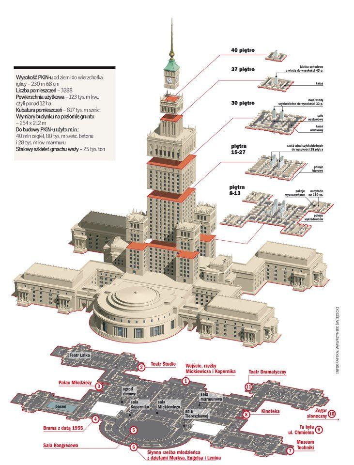 The Palace of Culture and Science // Pałac Kultury i Nauki
