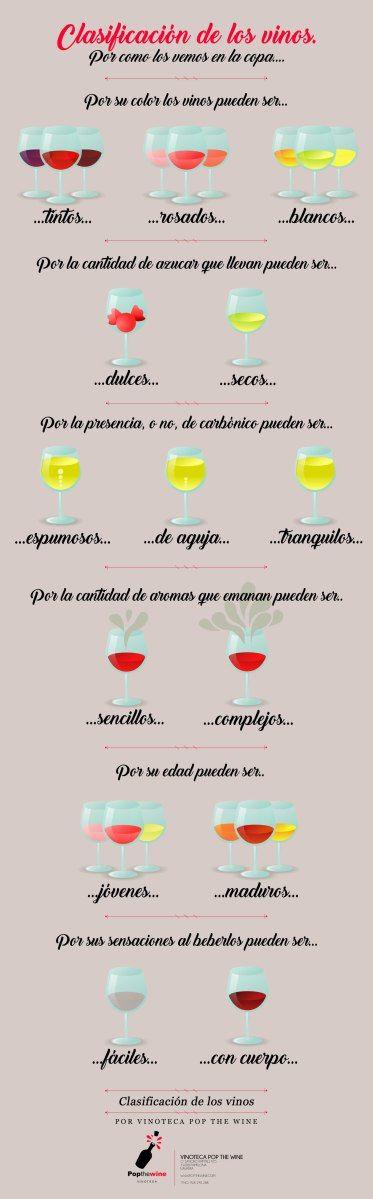 Clasificación de los #vinos, por tal y como se ven en la copa.