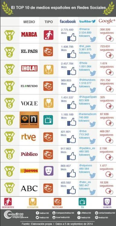 medios de comunicación social fecha drogas
