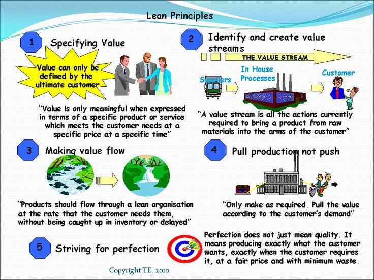 Lean-Principles.gif 960×720 pixels