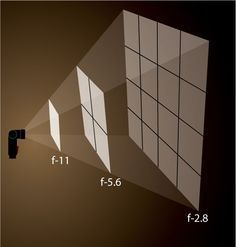Inverse Square Law Made Easy