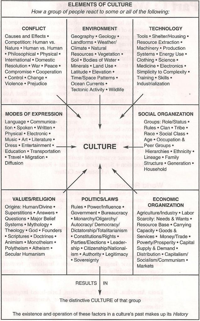 an attempt of defining the culture We will begin our last unit of the course with a chapter reading on organizational culture  defining culture in an  we will attempt to describe the.