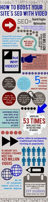 How to Boost your Site's SEO with Brand Videos