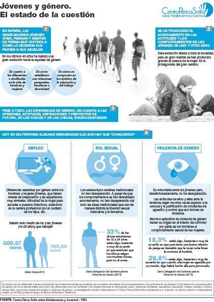 Juventud desigualdad y estereotipos sexistas