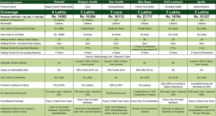 Comparison of health insurance policy