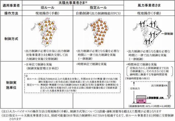 自然エネルギー:再生可能エネルギーの出力抑制、九州本土で実施の可能性が高まる (2/3) - スマートジャパン
