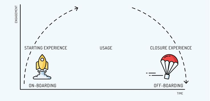 Designing for starting and closure experiences