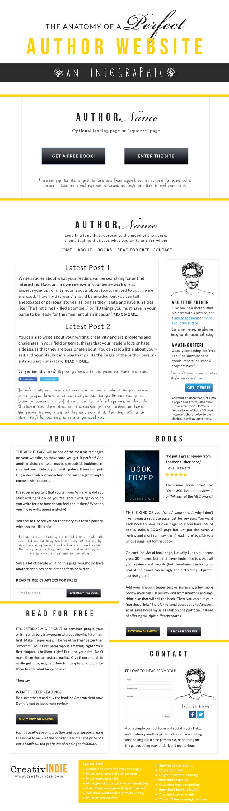 558 best book marketing images on pinterest business tips author the anatomy of a perfect author website infographic a marketing blueprint for indie authors malvernweather Gallery