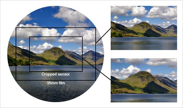Best and most stright-forward description of crop factor I've come across so far.
