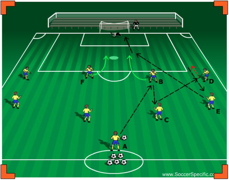 Attacking Players Functional Finishing to Goal Soccer