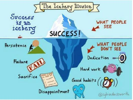 """The Iceberg Illusion"". Don't give up - behind every great success is an unseen giant blob of persistence, hard work, dedication. You can do it!"