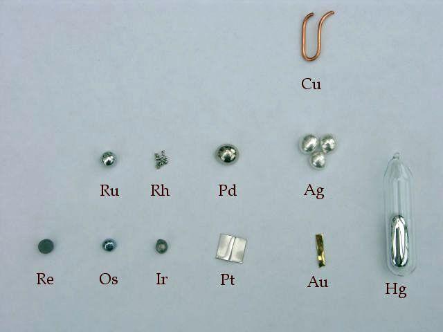 Chart of Noble Metals and Precious Metals
