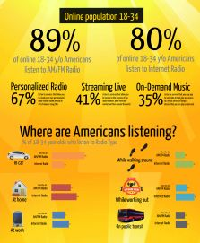 Listen To Millennials - Google Search
