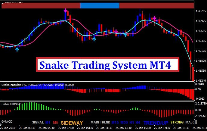Snake Trading System Mt4 Trading Quotes Forex Trading Tips