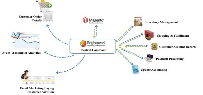 Why E-Commerce Startups Need A Unifying System to Power their App-Ecosystems - Forbes