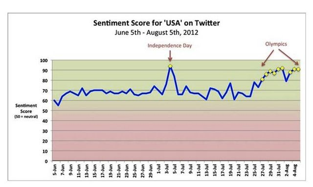 On Twitter, Olympics Less Patriotic Than July 4