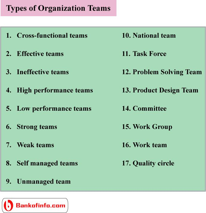 an overview of four types of teams in a high performance group Most members of high-performing teams report that it's fun and satisfying to work on collaborative teams because they are asked to contribute at their highest potential and they learn a lot along.