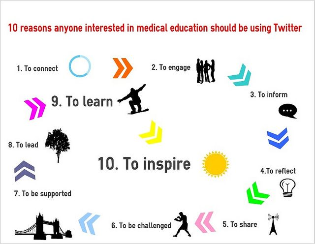 10 reasons anyone interested in medical education should be using Twitter by amcunningham72, via Flickr