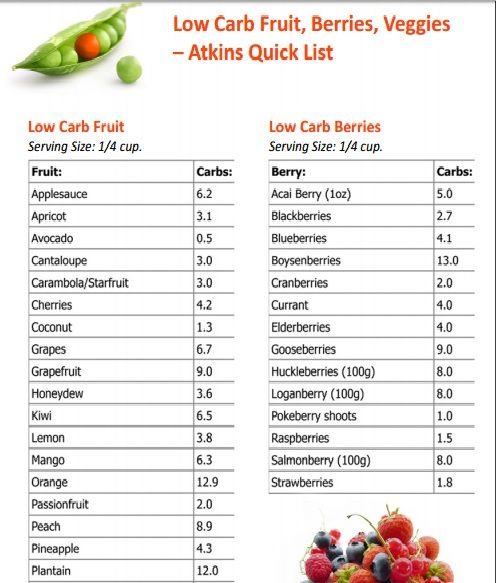 There are a lot of low carb fruits than you thought, huh? You don't have to remember them all ...