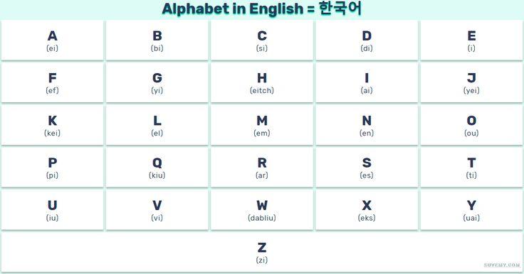 영어 알파벳 발음과 함께 – Alphabet in English and Korean, full lists complete for kids, students and teachers
