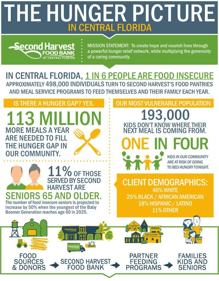 Hunger in Central Florida