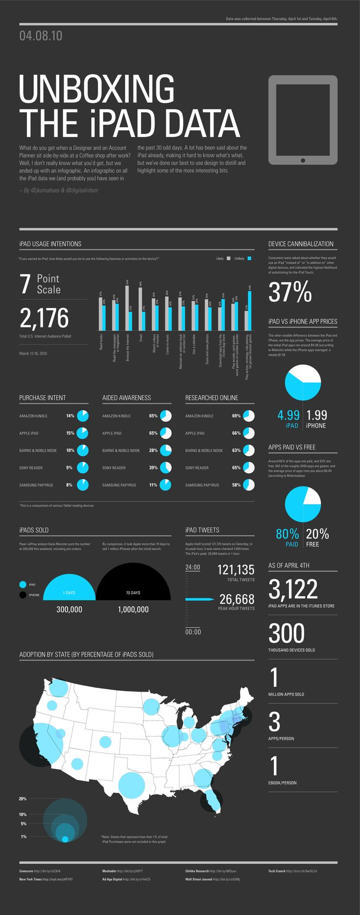iPad Data Visualized [INFOGRAPHIC]