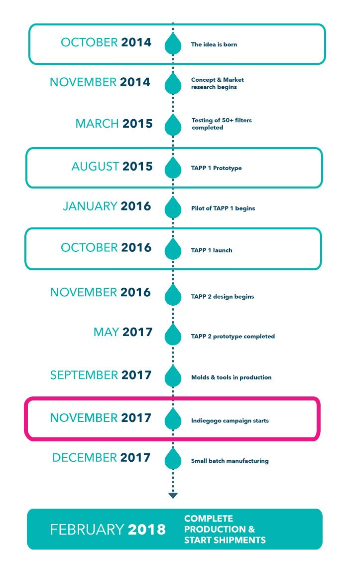 88 best Timelines images on Pinterest | Timeline, Infographic and ...