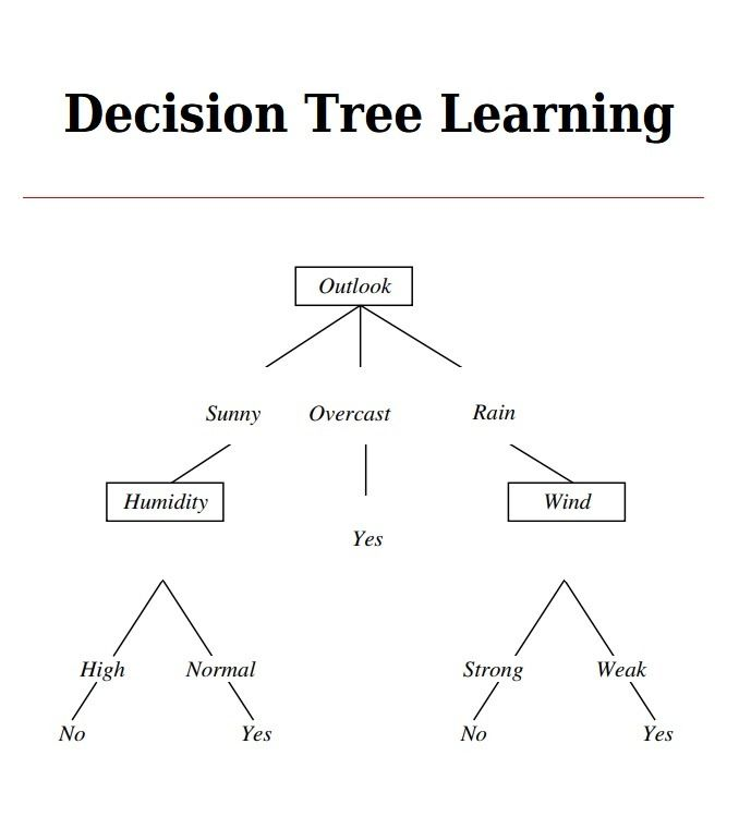 Decision Tree Templates 17 Free Printable Word Excel Pdf Formats Algorithms Designs Charts Diagrams T In 2020 Decision Tree Learning Template Tree Templates