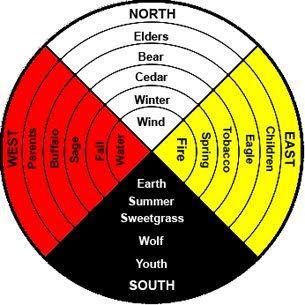 Medicine Wheel Teachings