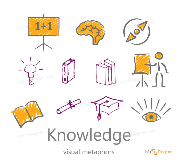 Knowledge symbols - abstract concept visualization by PowerPoint. Icons, book, brain, eye, board, diploma, hat, learning, idea, ideas, compass. Scribble editable infographics images.