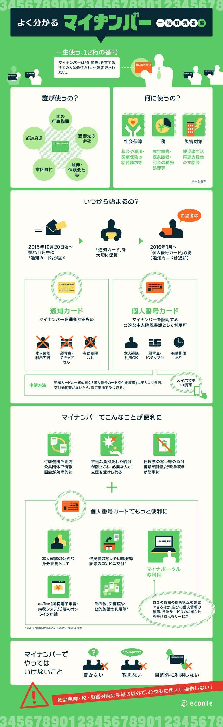 インフォグラフィック:マイナンバー制度のメリット。目的や住基ネットとの違いは何?