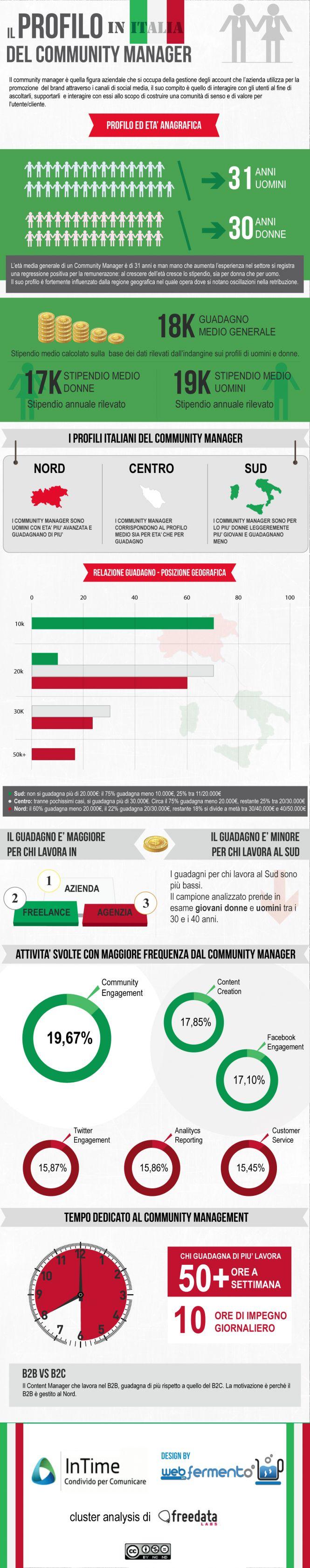 Il Profilo del Community Manager in Italy #infographic