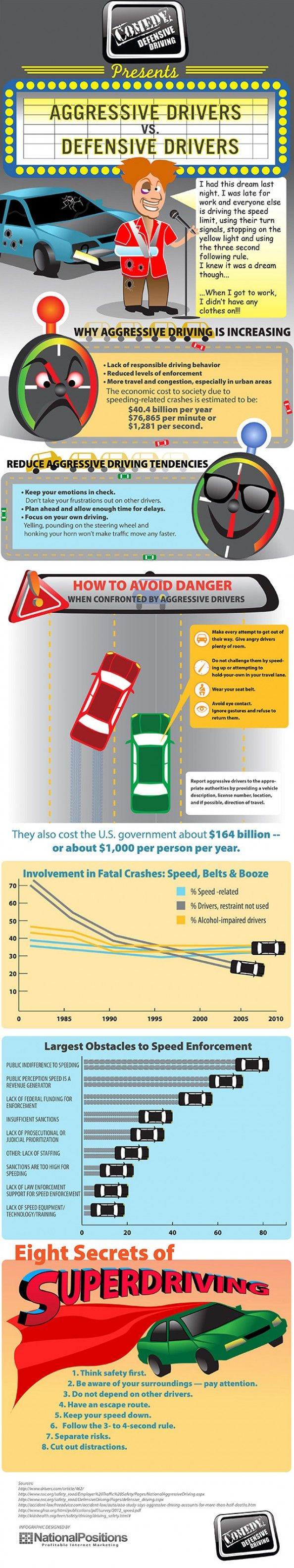 Aggressive Driving vs. Defensive Driving Infographic