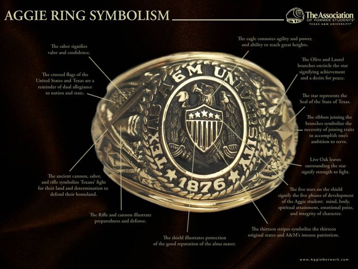 Texas A & M University Aggies - explaining the Aggie ring 's symbolism
