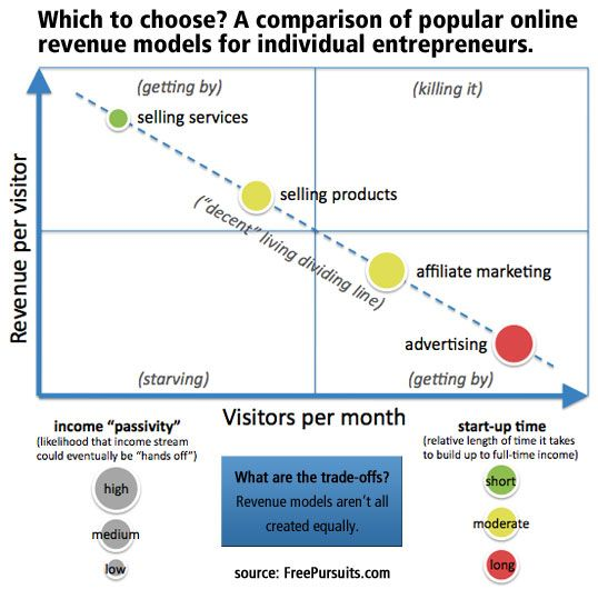 Comparison of the four most popular online revenue models.