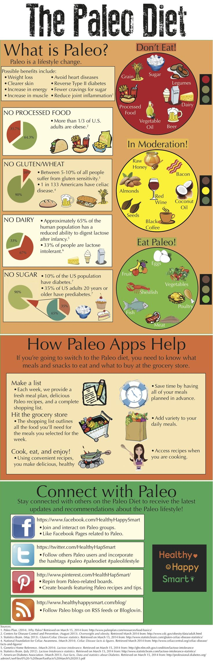 A quick Paleo Diet Infographic to help guide you on what to eat and what not to eat when following a Paleo Lifestyle.