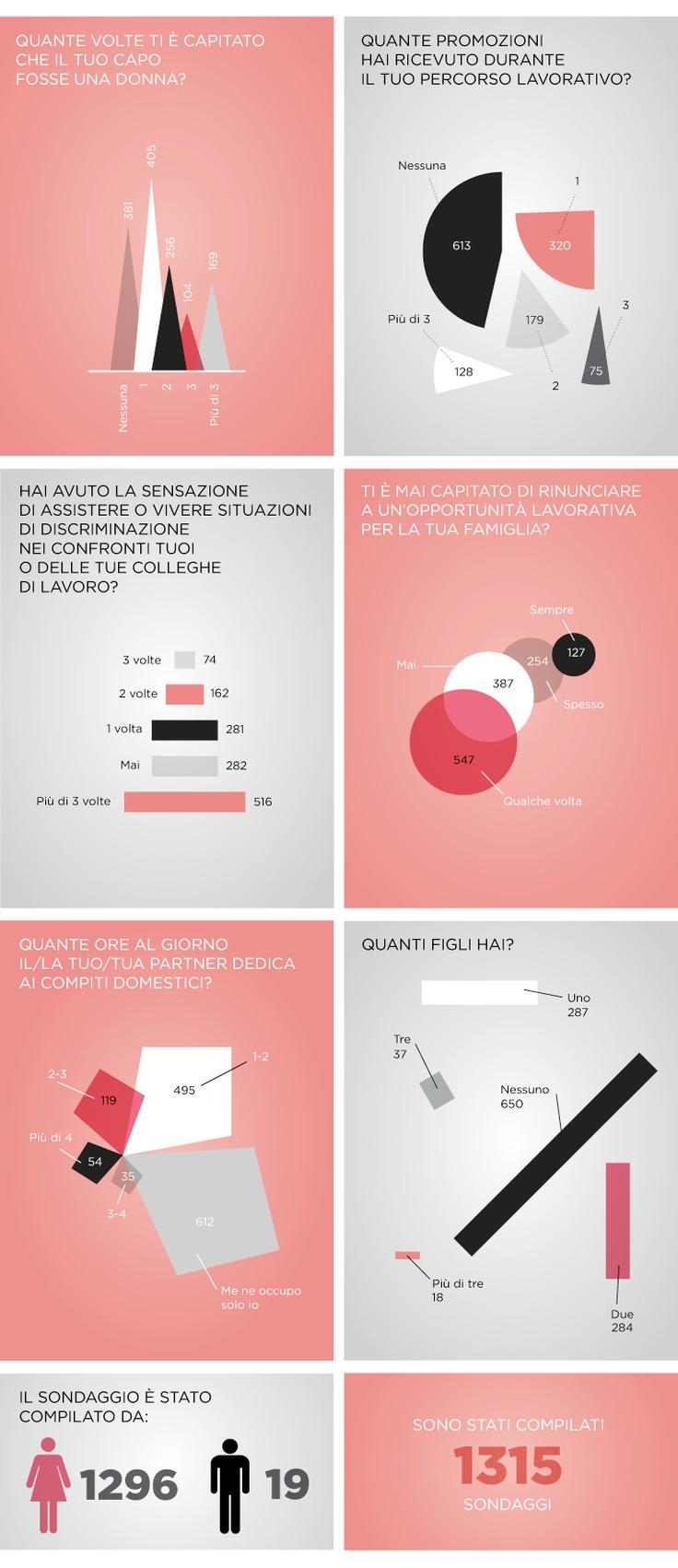#donne #lavoro #carriera #SherylSandberg  #infografica