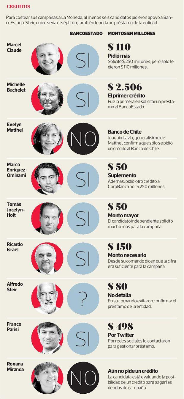 El Banco Estado financia al menos seis candidaturas a la presidencia. #Chile noviem bre 2013