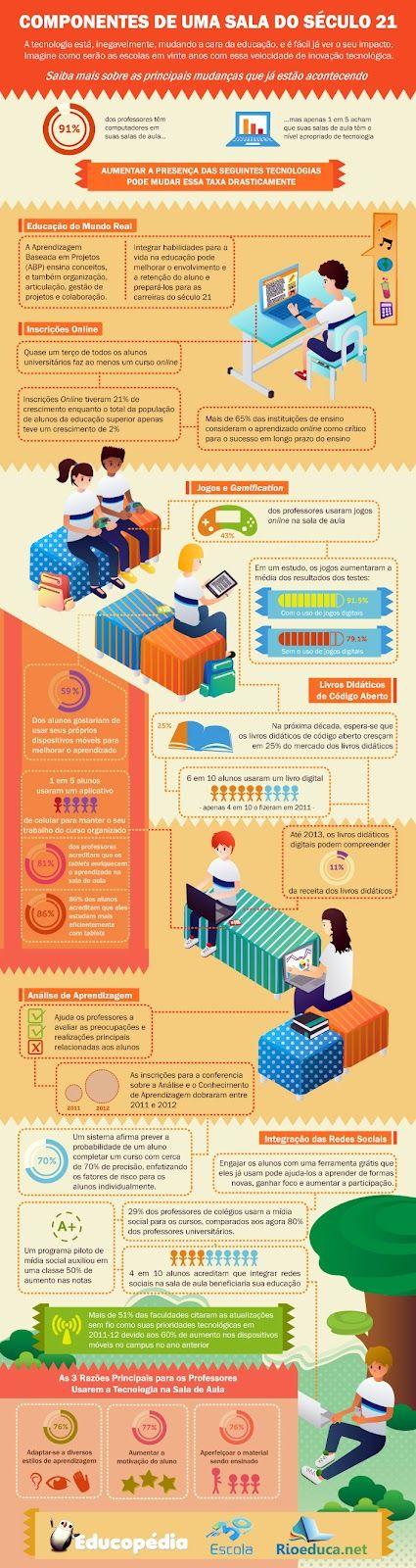 Infografico-Aula-Seculo-XXI