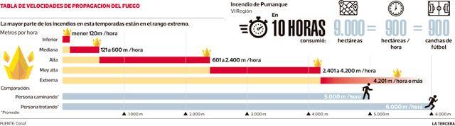 Gestión de Terremotos.: Incendios Eruptivos