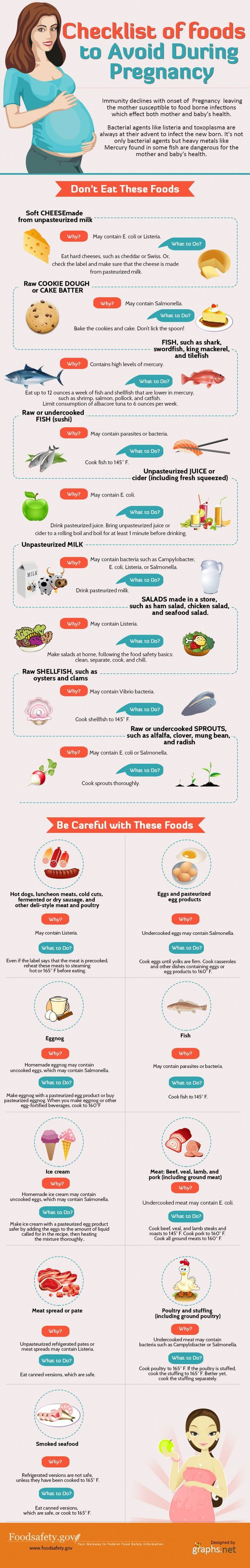 Pregnancy Tips: The Foods That You Should Avoid Infographic: