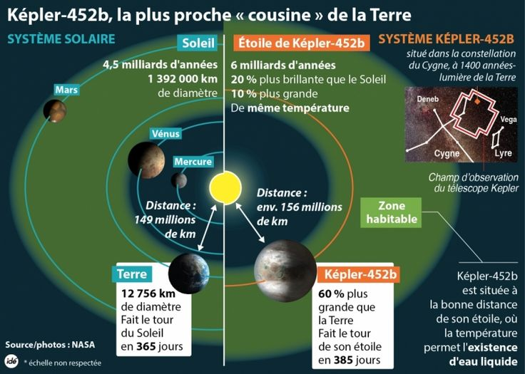 Découverte d'une nouvelle exoplanète, habitable comme la Terre ?