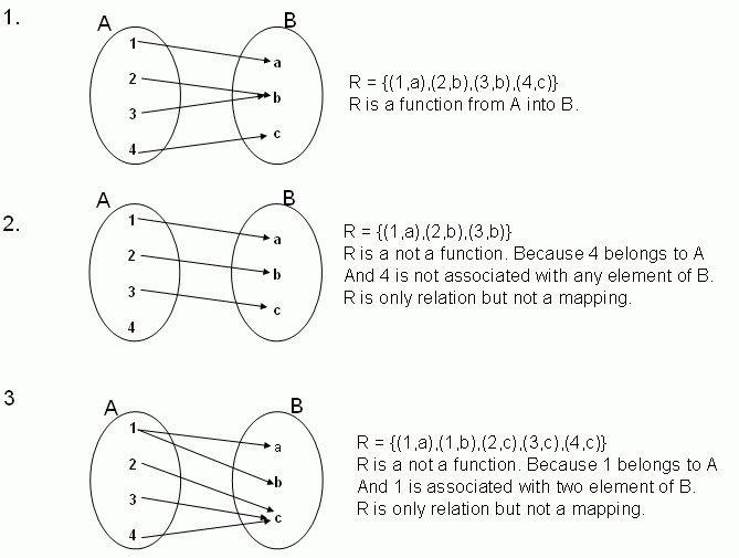 Functions And Relations Worksheet Worksheets Relatable Worksheet Template