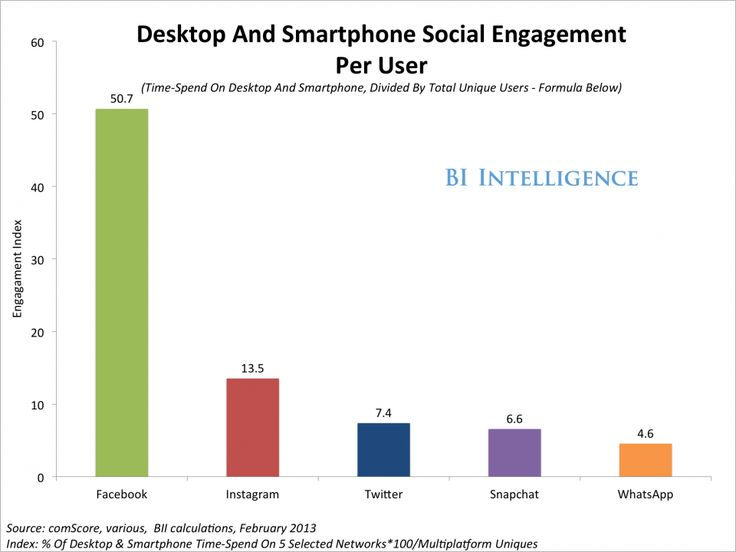 Social is now the top Internet activity: Americans spend more time on social media than any other major Internet activity, including email.  Social-mobile rules: 60% or so of social media time is spent not on desktop computers but on smartphones and tablets.    Facebook attracts roughly seven times the engagement that Twitter does, when looking at both smartphone and PC usage, in per-user terms.   Snapchat is a smaller network than WhatsApp, but outpaces it in terms of time-spend per user.