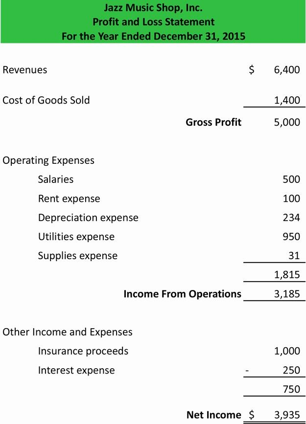 p and l statement template luxury profit loss form balance sheet gross accounts receivable